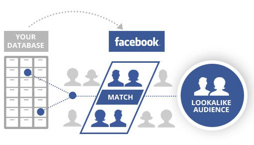 campanii de remarketing pe facebook